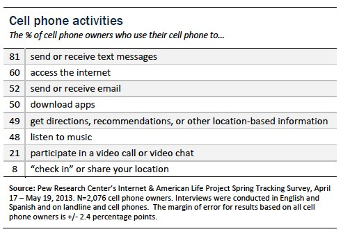 Pew Research cell phone activities