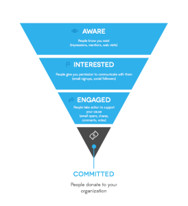 Where You Start in Social Media Strategy Defines Where You ... |Funnel Engagement Social Media
