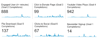 screenshot of 6 analytics goals