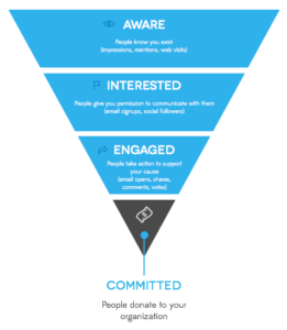 engagement of funnel