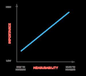 Digital Marketing Impact Measurement Graph