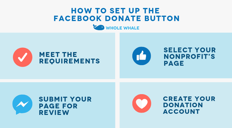 Facebook Donations Basics How To Set Up The Facebook Donate Button