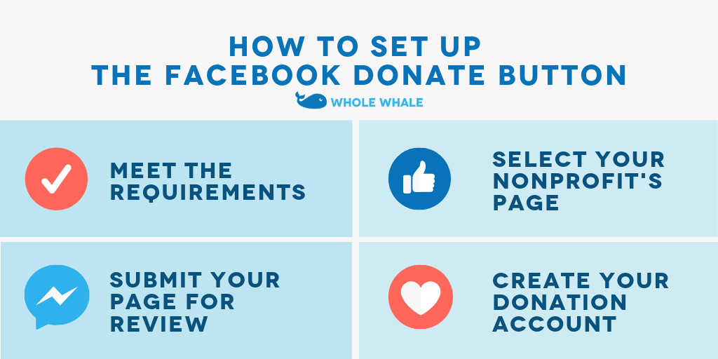 Facebook Donations basics: How to set up the Facebook Donate