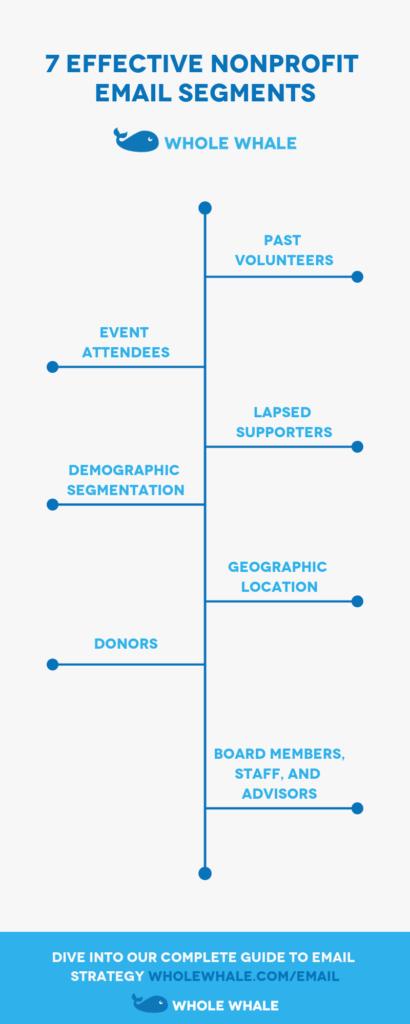 7 Nonprofit Email Segments