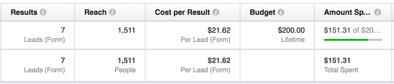Facebook ad data for lead generation ads with poor results