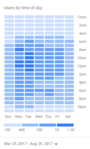 mailchimp ab testing time of day