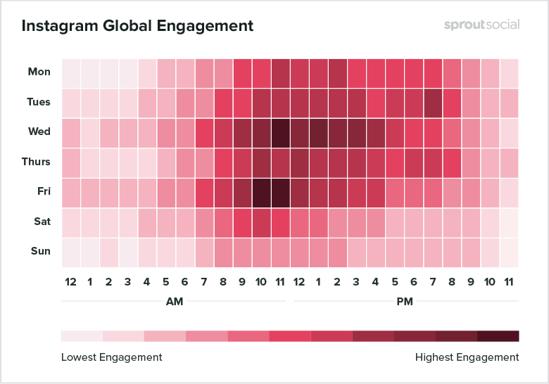 Heatmap of the best times to post to Instagram