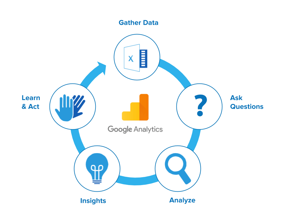 Gather Data, Analyze Data, Act on Data