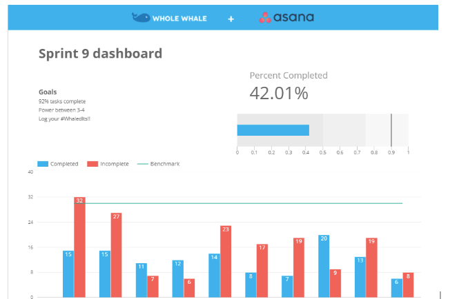 Asana staff performance dashboard