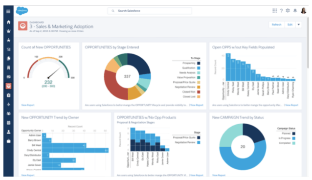 Salesforce dashboard visualization