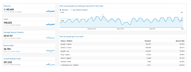 Google Analytics dashboard for executive level team members