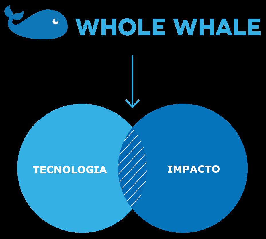 Intersección entre impacto y tecnología