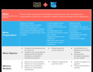 Cuadro de Impacto Digital de Power Poetry - ONG de Estados Unidos