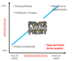 Gráfico de Impacto Digital de Power Poetry