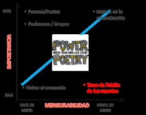 Gráfico de Impacto Digital de Power Poetry