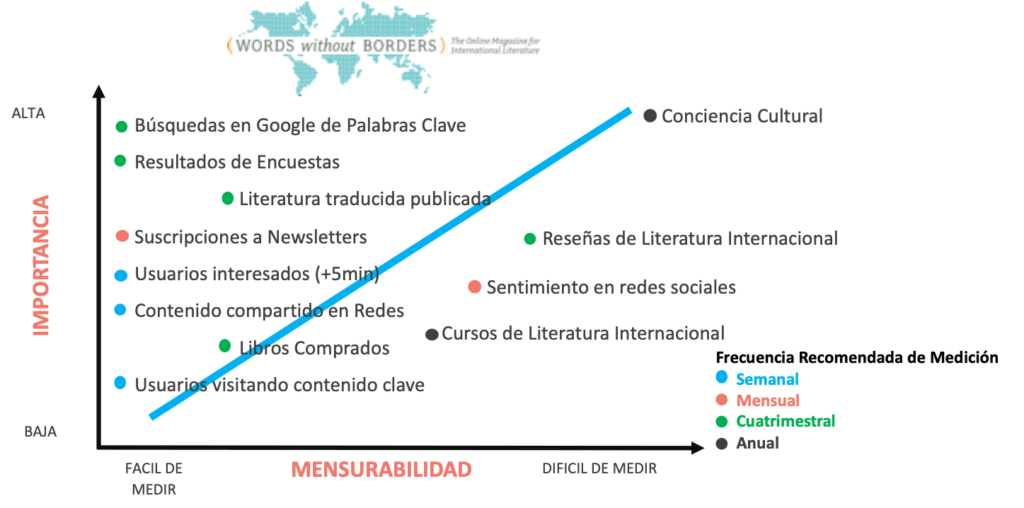 Gráfico de Impacto de Marketing Digital Words Without Borders