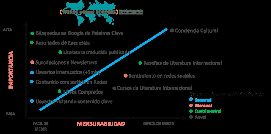 Gráfico de Impacto de Marketing Digital Words Without Borders