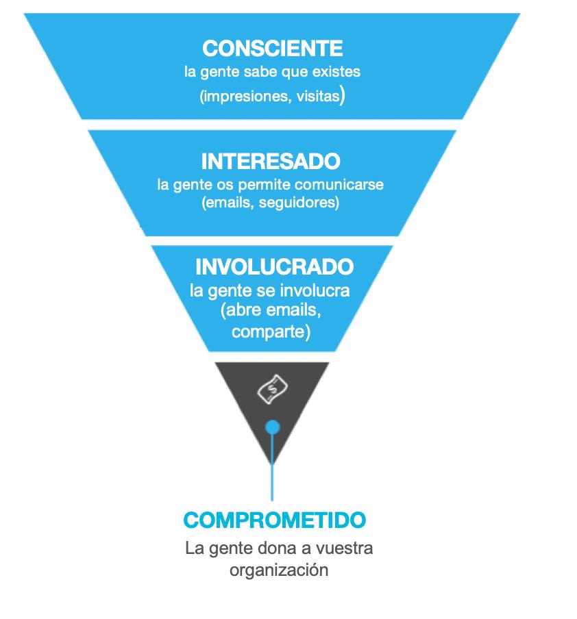 Embudo de marketing representando las etapas por las que pasa un usuario: consciente, interesado, involucrado, comprometido