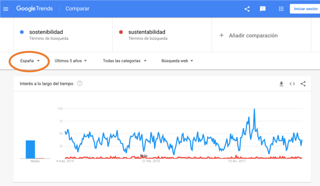 sostenibilidad vs sustentabilidad (España)