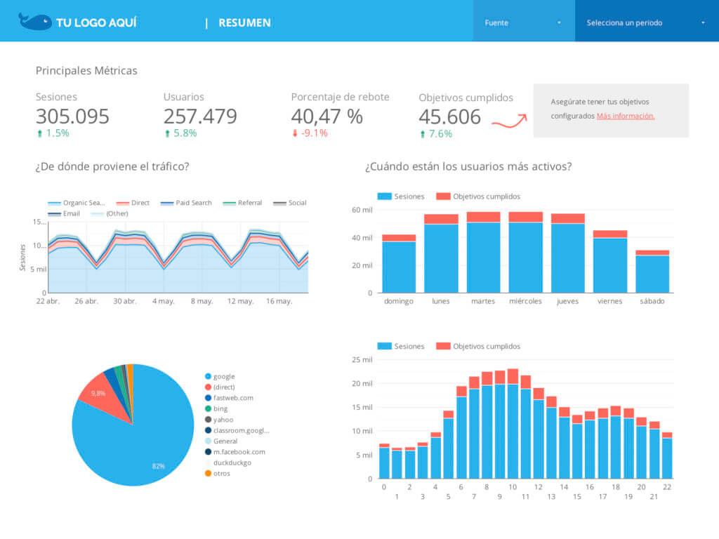 Google Data Studio - Resumen Ejecutivo