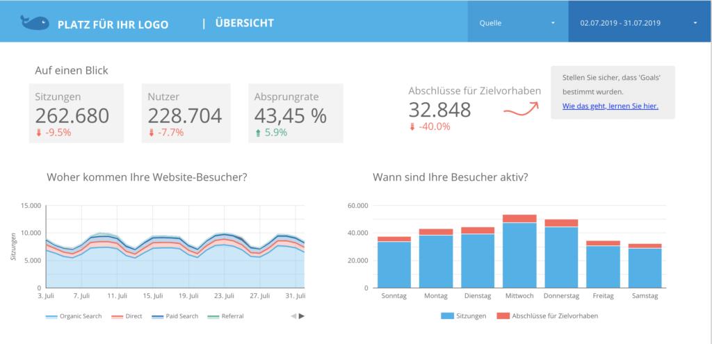 Data Studio Screenshot mit Google Analytics Indikatoren