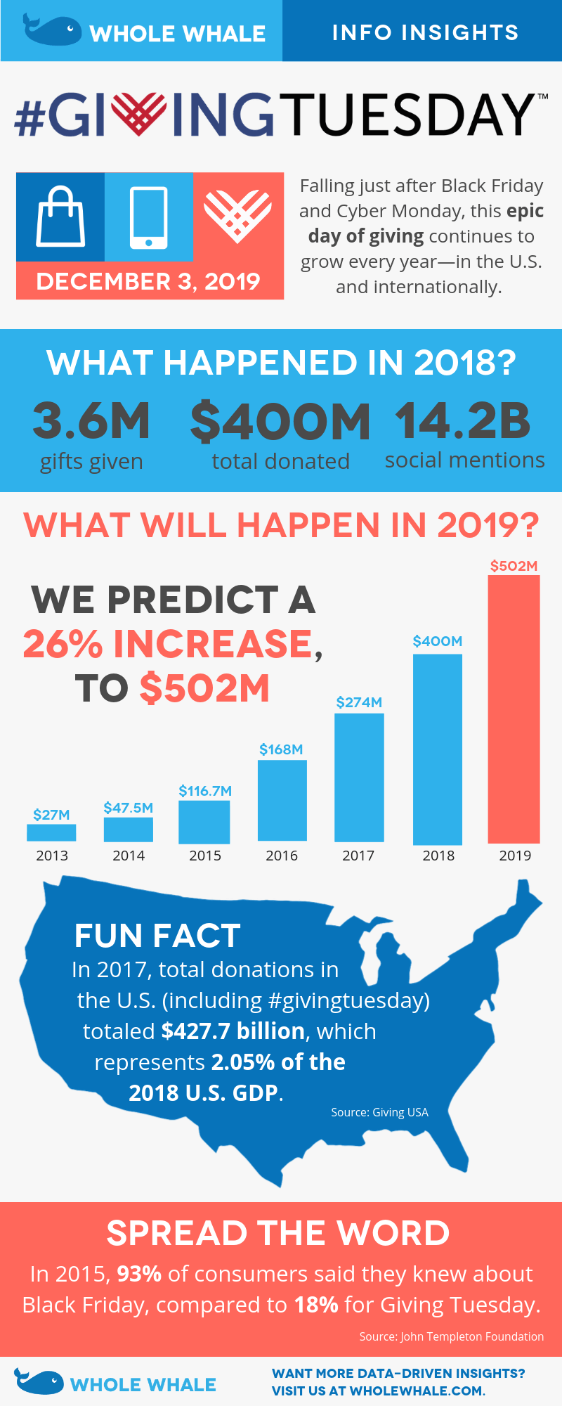 2019 Giving Tuesday Predictions