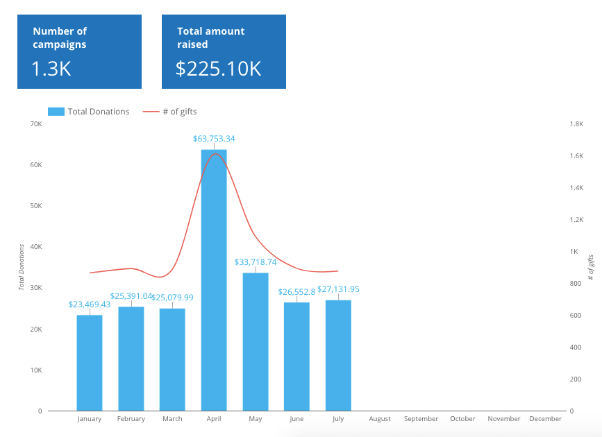 Facebook fundraising dashboard