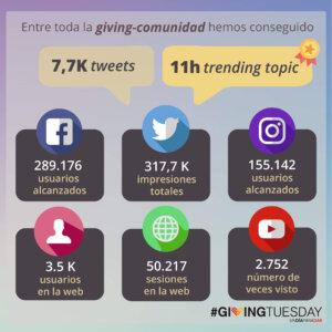 Resultados de #GivingTuesday en España en el año 2018 mostrando los principales indicadores digitales: Facebook, Twitter, Instagram, Usuarios registrados, Sesiones Web, Vistas a videos en Youtube
