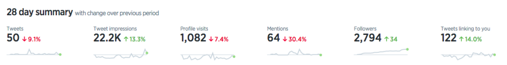 Twitter Analytics Home Summary