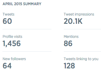 Twitter Analytics Monthly Summary