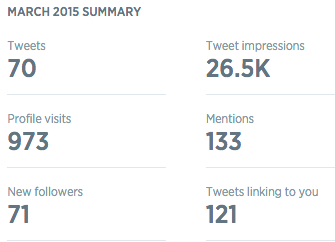 Twitter Analytics Monthly Summary 2015