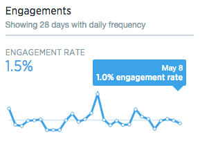Twitter Analytics Engagement Summary