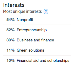 Twitter: Followers Most Unique Interests