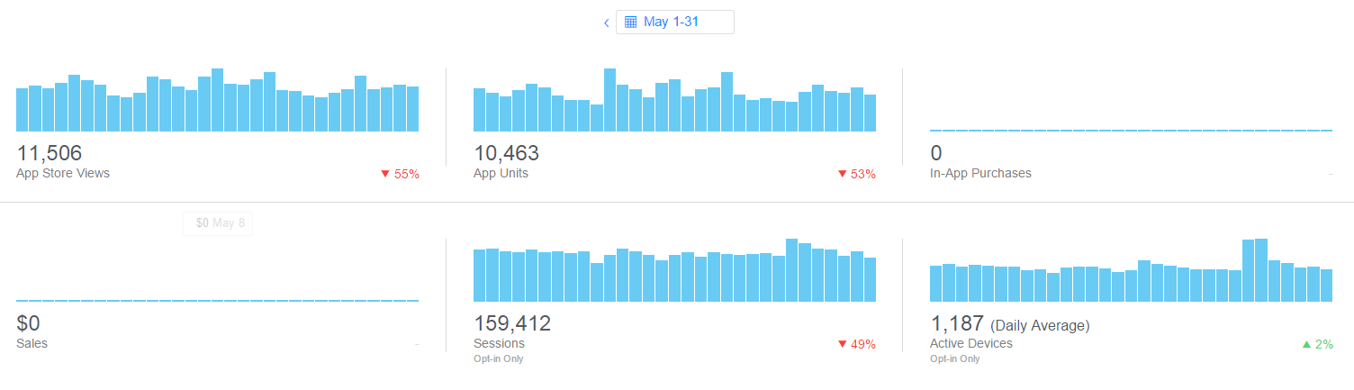 iTunes App Analytics Metric Graphs