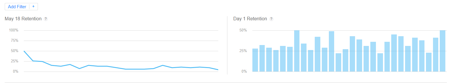 iTunes App Analytics Retention Graphs