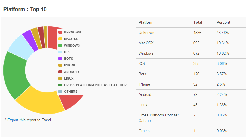 podcast analytics example